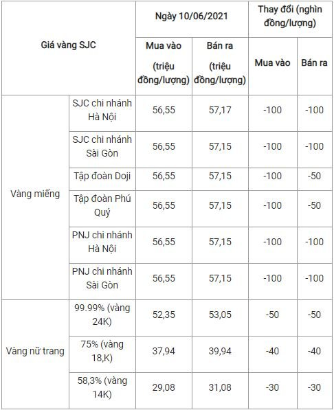 The latest gold price list today June 10: Continue to plummet 2