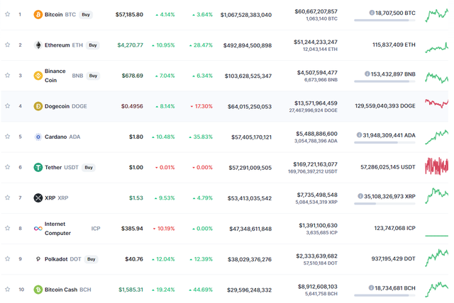 After 1 day of launch, the ITC cryptocurrency has a market capitalization of up to 45 billion USD 3