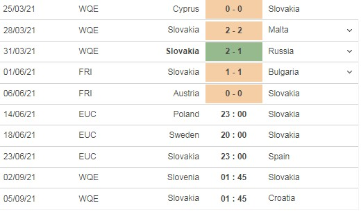 Comment on the match Poland vs Slovakia, 22h00 on 14/06 4