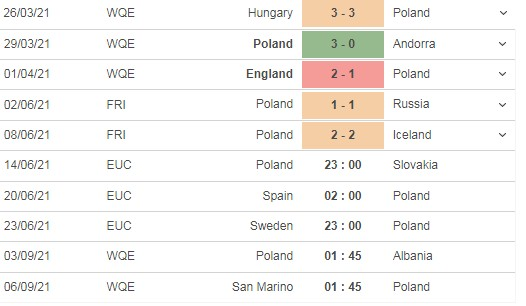 Comment on the match Poland vs Slovakia, 22h00 on 14/06 5