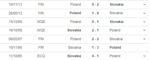 Review the match Poland vs Slovakia, 22h00 on 14/06 6