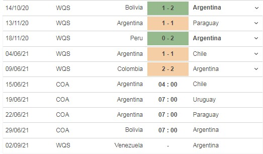 Comment on the match Argentina vs Chile, 04h00 on 15/06 3