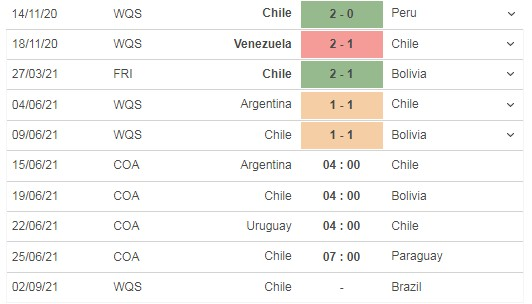 Comment on the match Argentina vs Chile, 04h00 on 15/06 4