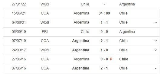 Comment on the match Argentina vs Chile, 04h00 on 15/06 5