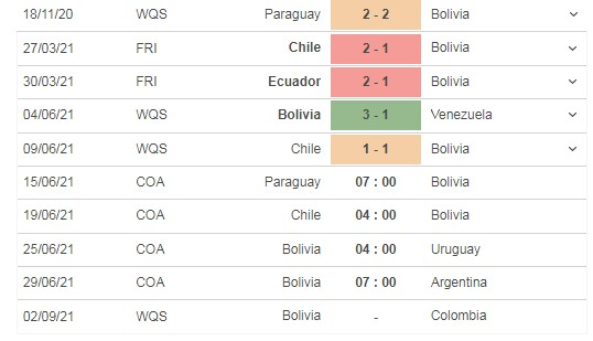 Review the match Paraguay vs Bolivia, 07h00 on 15/06 4
