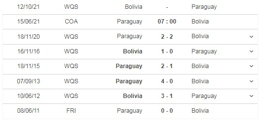Review the match Paraguay vs Bolivia, 07h00 on 15/06 5