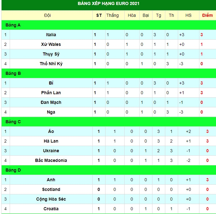 Latest Euro 2020 standings, updated order by match 5