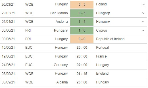 Review the match Hungary vs Portugal, 23h00 on 15/06 3
