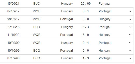 Review the match Hungary vs Portugal, 23h00 on 15/06 5