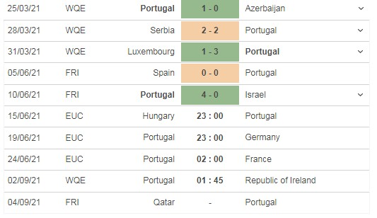Review the match Hungary vs Portugal, 23h00 on 15/06 4