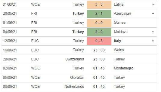 Review the match Turkey vs Wales, 23h00 on 15/06 3