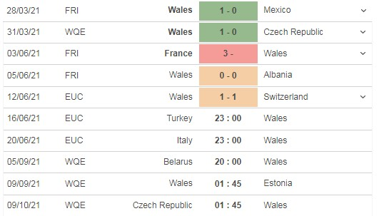 Comment on the match Turkey vs Wales, 23h00 on 15/06 4