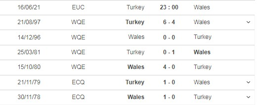 Comment on the match Turkey vs Wales, 23h00 on 15/06 5