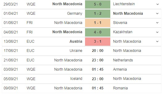 Comment on the match Ukraine vs North Macedonia, 20h00 on 17/06 4