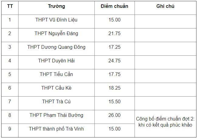 Look up the scores of the 10th grade entrance exam in Tra Vinh province in 2021 1