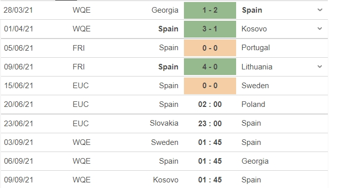 Comments Spain vs Poland, 02h00 on 20/06: Group E Euro 2021 3
