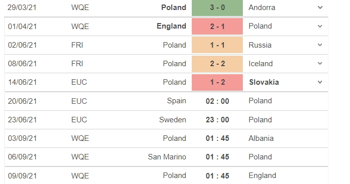 Comments Spain vs Poland, 02h00 on 20/06: Group E Euro 2021 4
