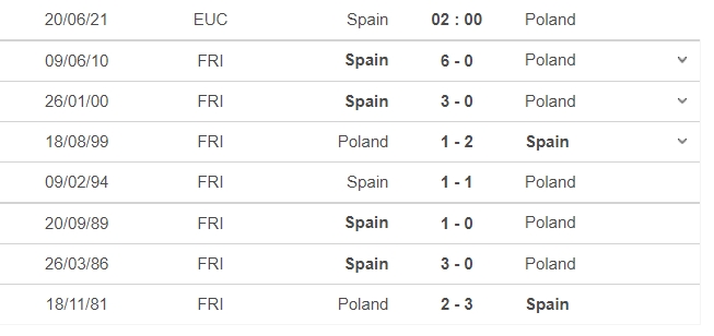 Comments Spain vs Poland, 02h00 on 20/06: Group E Euro 2021 5