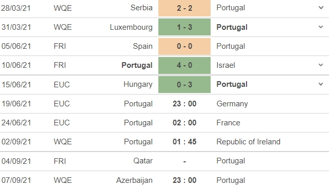 Verdict Portugal vs Germany, 23h00 on 19/06: Group F Euro 2021 3