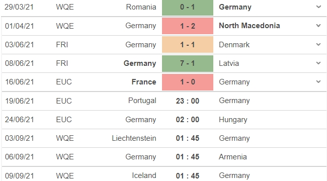 Portugal vs Germany, 23h00 on 19/06: Group F Euro 2021 4