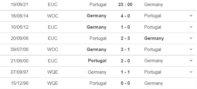 Verdict Portugal vs Germany, 23h00 on 19/06: Group F Euro 2021 5