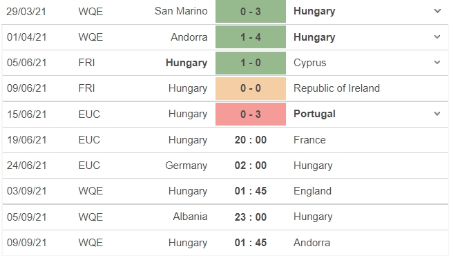 Comments Hungary vs France, Group F Euro 2021: 20:00 on 19/06 3