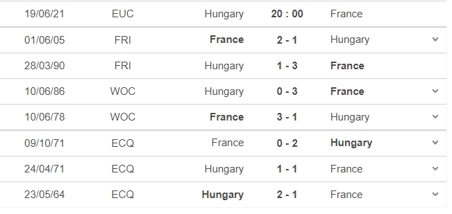 Comments Hungary vs France, Group F Euro 2021: 20:00 on 19/06 5