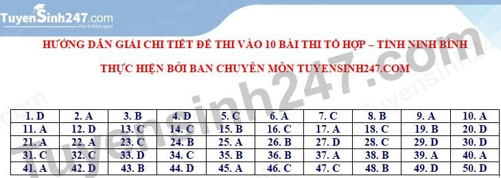 Answers to the exam for the 10th grade exam in Ninh Binh province in 2021 1