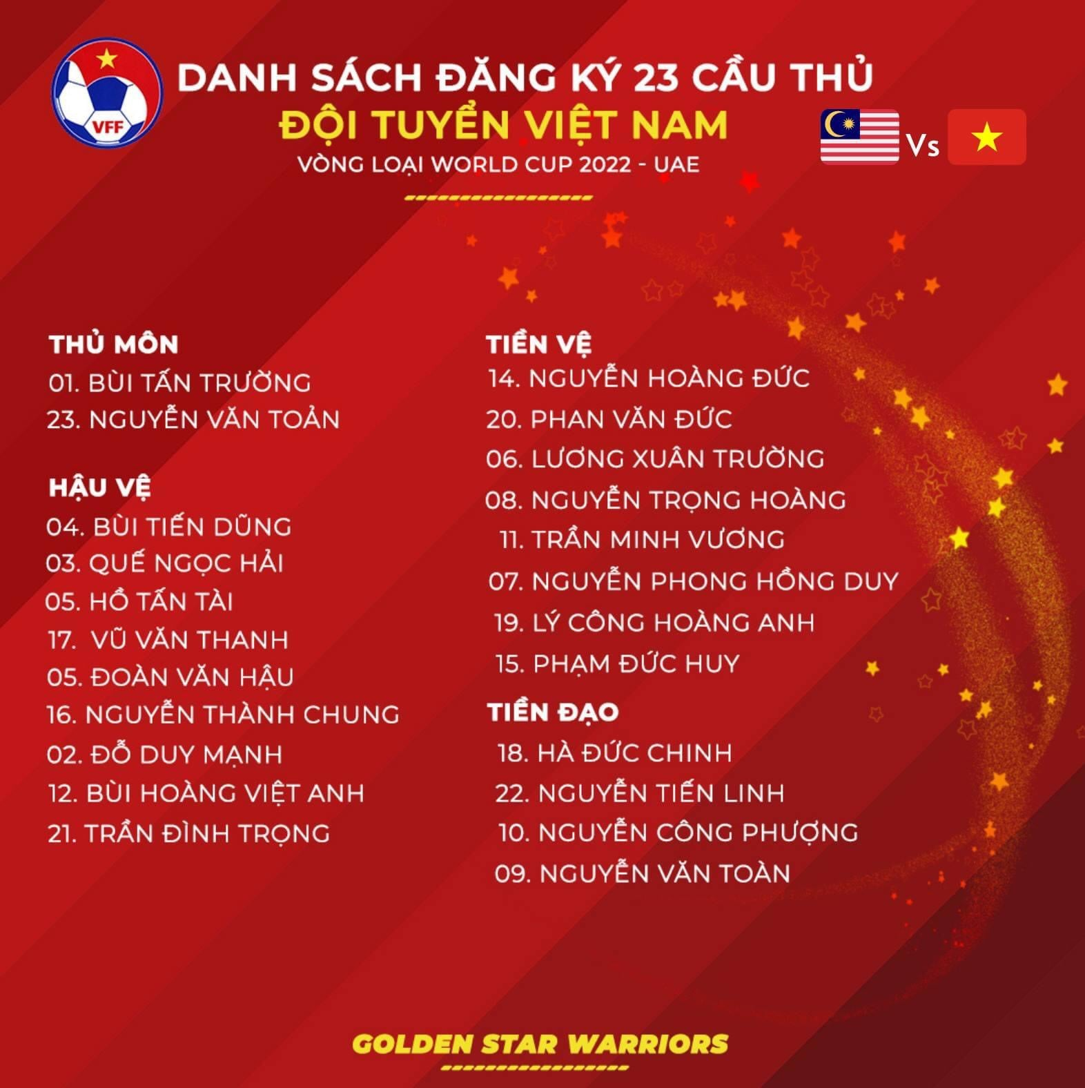 Vietnam vs Malaysia squad: Coach Park Hang-seo crossed out Quang Hai's name, reporting sad news about Tuan Anh 1