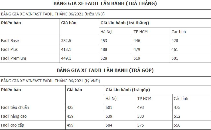 The latest Vinfast Fadil car price list on June 3, 2021: Many attractive promotions 2
