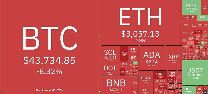 Bitcoin price today 9/21: Falling deeply, below 42,000 USD 2