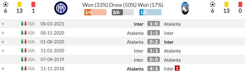 Comments Inter Milan vs Atalanta (23h00, 25/09) round 6 of Serie A: Claim the top 4