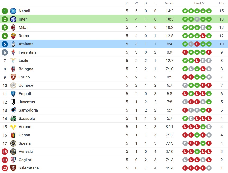 Comments Inter Milan vs Atalanta (23h00, 25/09) round 6 of Serie A: Claim the top 5