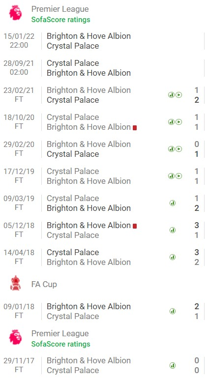 Crystal Palace vs Brighton (2h00, 28/09), round 6 of the Premier League: Win to get to the top 4