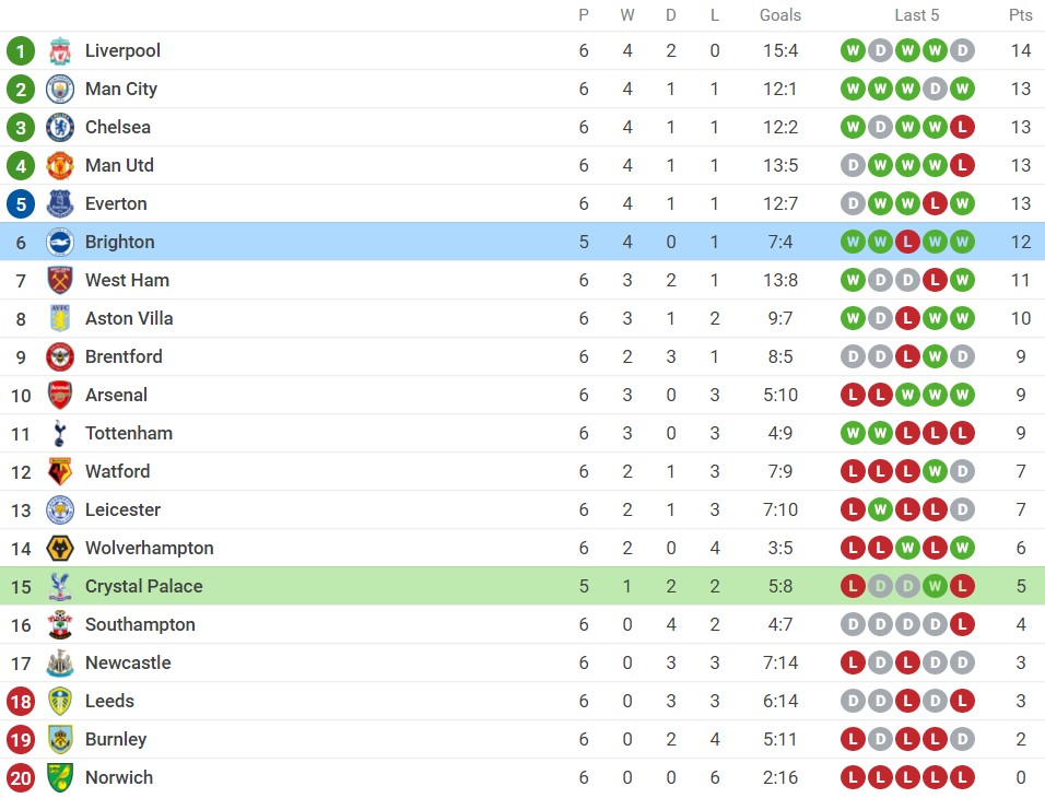 Crystal Palace vs Brighton (2h00, 28/09), round 6 of the Premier League: Win to get to the top 5