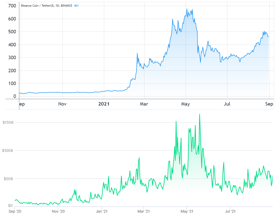 Data shows that Uniswap is 36% overvalued and SushiSwap is trading at a discount