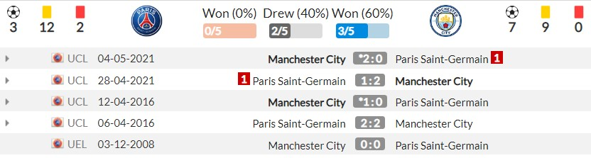 PSG vs Man City assessment (2h00, September 29), Champions League 2nd round: Ambitious challenge 5