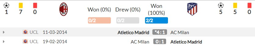 Comments AC Milan vs Atletico (2h00, 29/09), Champions League 2nd round: Drama table 'death' 4