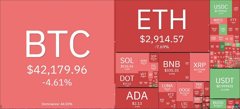 Bitcoin price today September 28: Drops to $42,000 after a slight increase 2