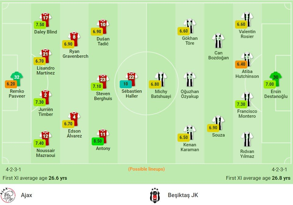 Comments Ajax vs Besiktas (23h45, 28/09) Champions League group stage: Race for difference 2
