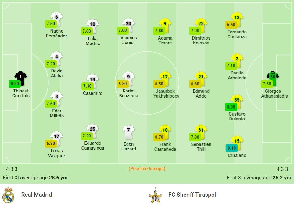 Real Madrid vs Sheriff assessment (2h00, 29/09) Champions League group stage: Subdue the