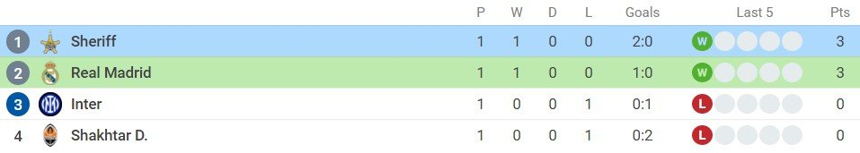 Real Madrid vs Sheriff assessment (2h00, September 29) Champions League group stage: Subdue the