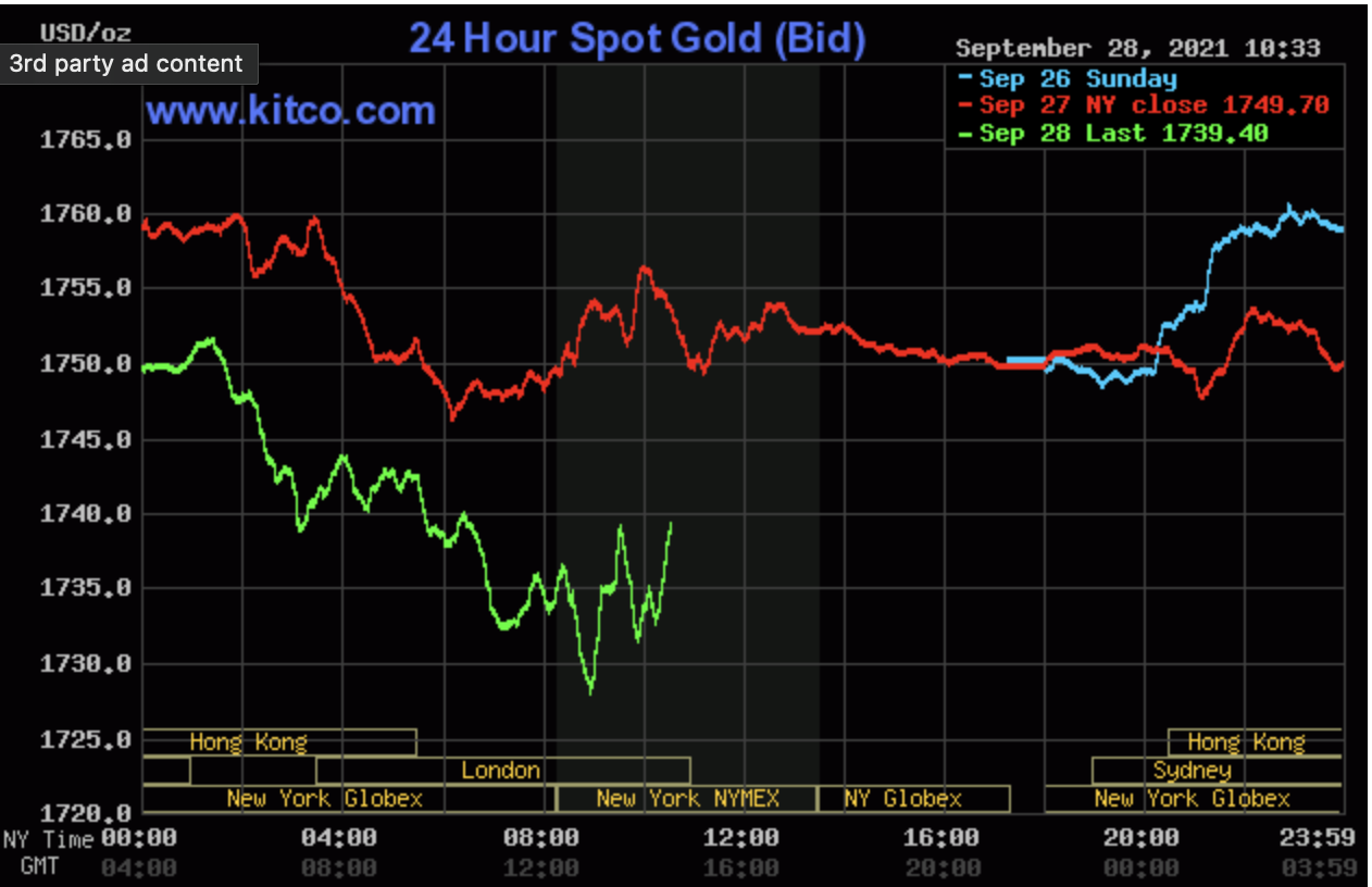 Gold price today September 29: Plunge without restraint, breaking through the sensitive threshold of 2