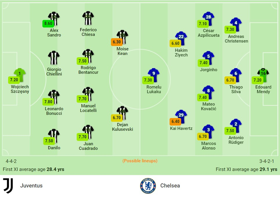 Judging by Juventus vs Chelsea (2h00, 30/09) Round 2 of the Champions League group stage: Competing for the top 3