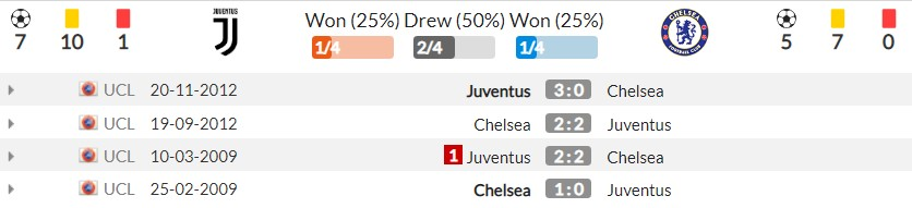 Judging from Juventus vs Chelsea (2h00, 30/09) round 2 of the Champions League group stage: Competing for the top 5