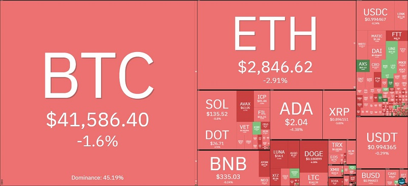 Bitcoin price today September 29: Bitcoin continues to drop without braking to $ 41,000 2