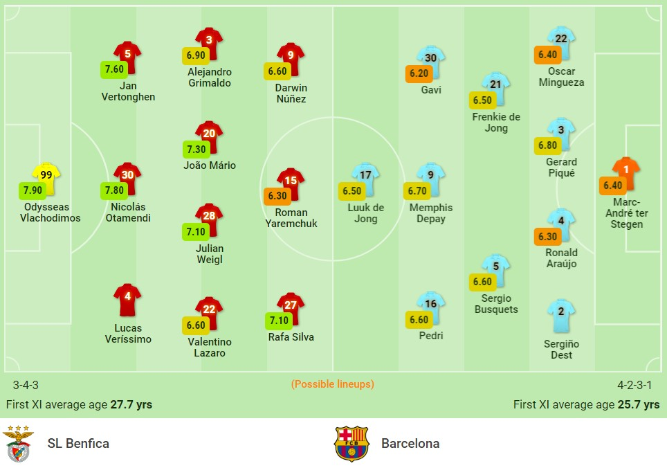 Comments Benfica vs Barcelona (2h00, 30/09) round 2 Champions League group stage: Future from La Masia 3