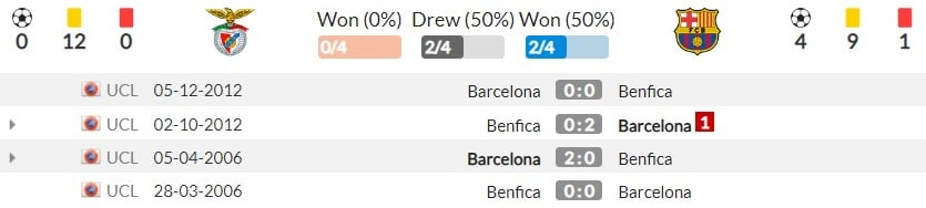 Comments Benfica vs Barcelona (2h00, 30/09) round 2 Champions League group stage: Future from La Masia 5