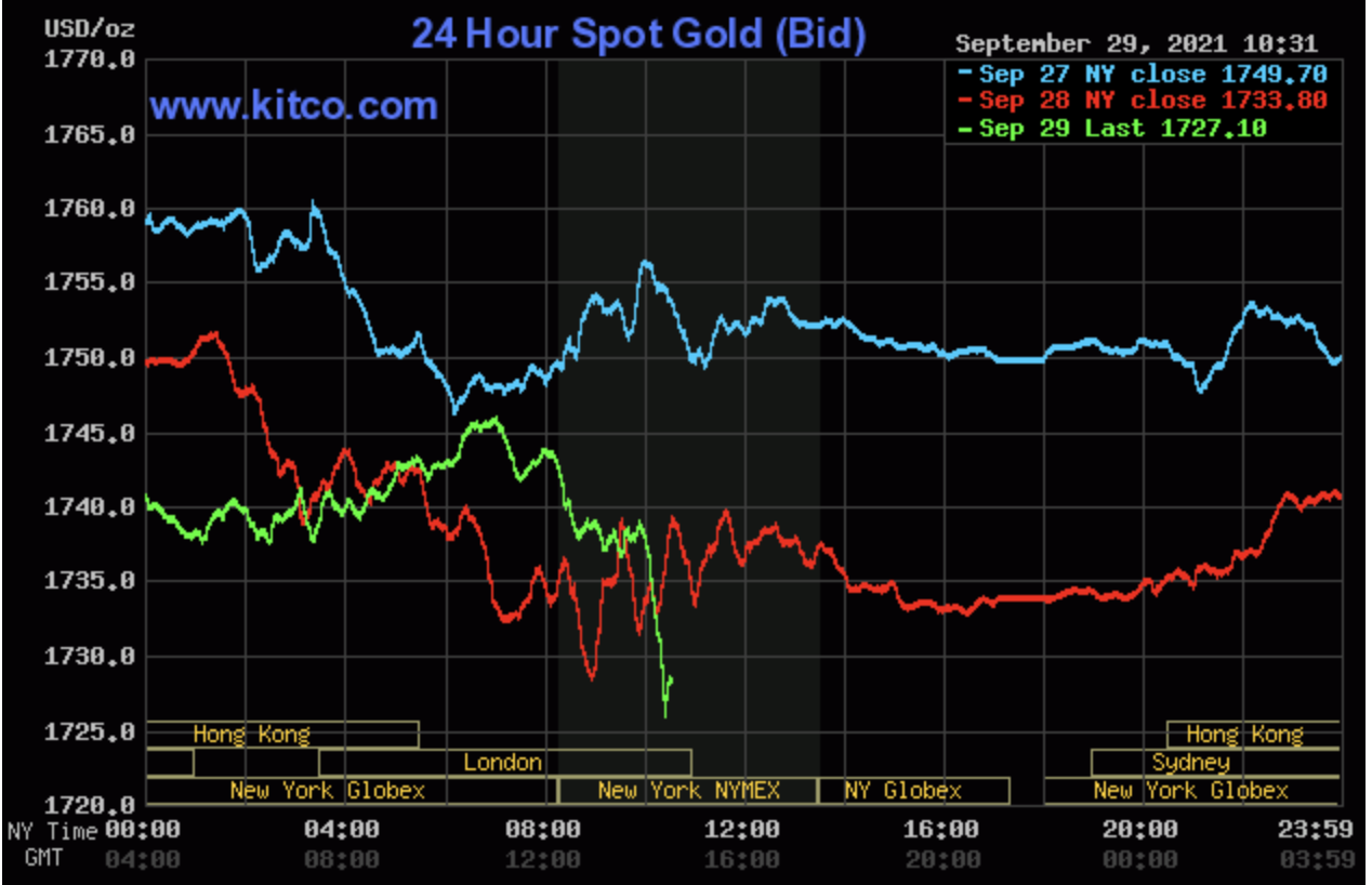 Gold price today September 30: Continuing to fluctuate up and down erratically 2