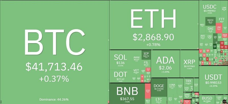 Bitcoin price today 30/9: Slightly increased at 41,000 USD, the market simultaneously recovered 2